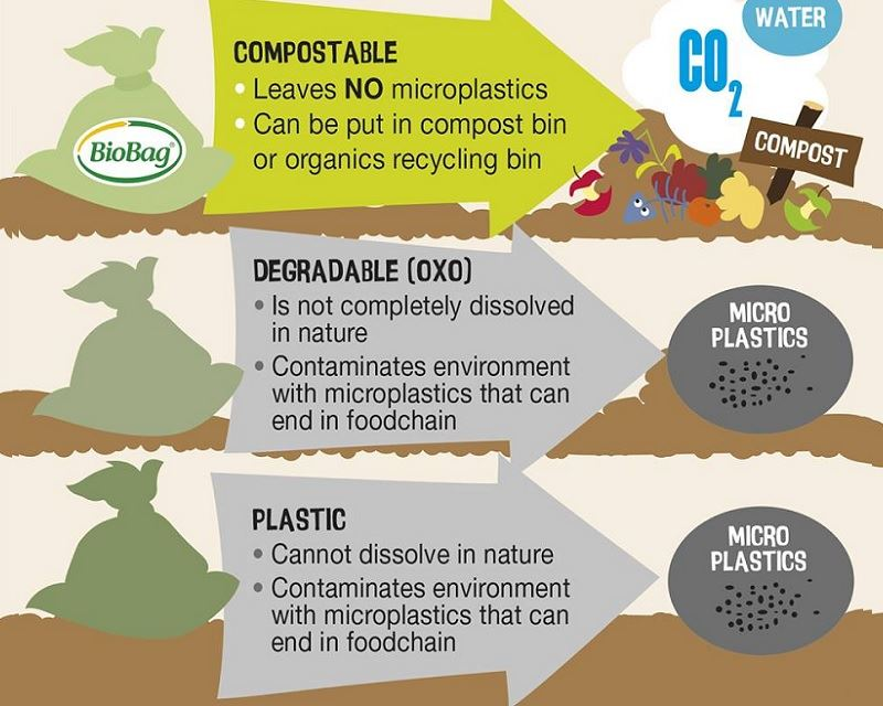 What exactly is Compostable Plastic?